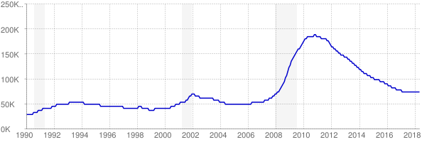 Monthly chart of total unemployed in Nevada from 1990 to May 2018