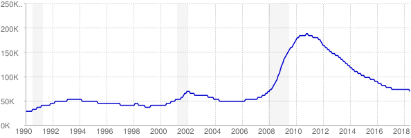 Monthly chart of total unemployed in Nevada from 1990 to June 2018