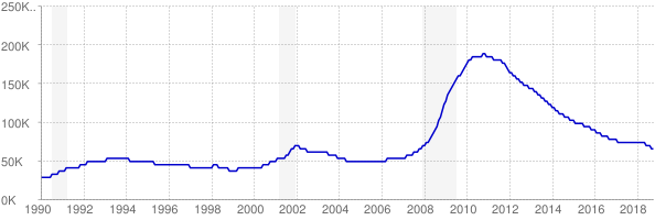 Monthly chart of total unemployed in Nevada from 1990 to October 2018