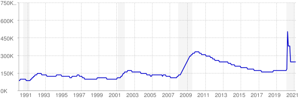 Monthly chart of total unemployed in Arizona from 1990 to March 2021