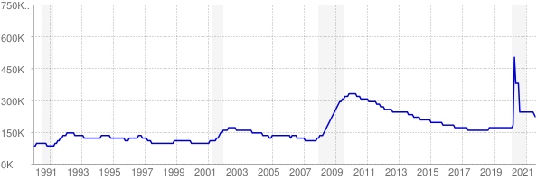 Monthly chart of total unemployed in Arizona from 1990 to August 2021
