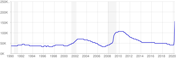 Monthly chart of total unemployed in Utah from 1990 to April 2020