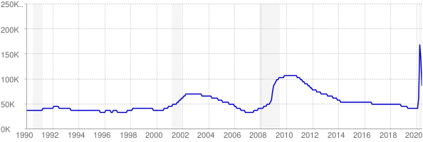 Monthly chart of total unemployed in Utah from 1990 to June 2020