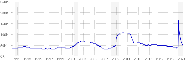 Monthly chart of total unemployed in Utah from 1990 to February 2021