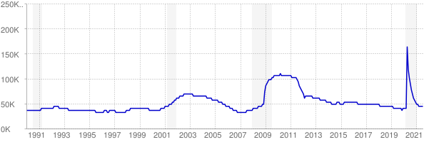 Monthly chart of total unemployed in Utah from 1990 to July 2021