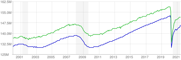 CES and CPS employment chart through June 2021