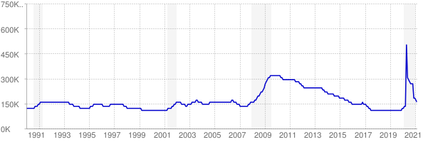 Monthly chart of total unemployed in Tennessee from 1990 to February 2021