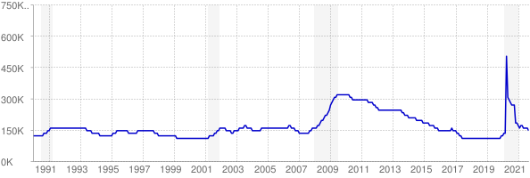 Monthly chart of total unemployed in Tennessee from 1990 to September 2021