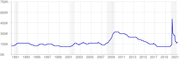 Monthly chart of total unemployed in Tennessee from 1990 to May 2021