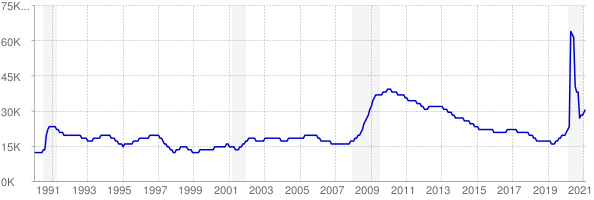 Monthly chart of total unemployed in Delaware from 1990 to February 2021