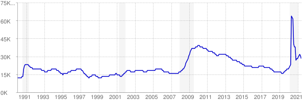 Monthly chart of total unemployed in Delaware from 1990 to May 2021