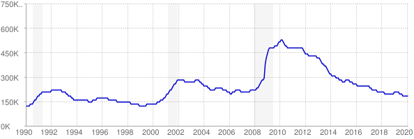Monthly chart of total unemployed in North Carolina from 1990 to February 2020
