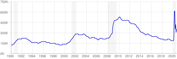 Monthly chart of total unemployed in North Carolina from 1990 to September 2020