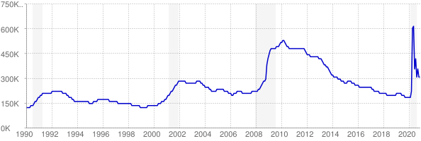 Monthly chart of total unemployed in North Carolina from 1990 to November 2020