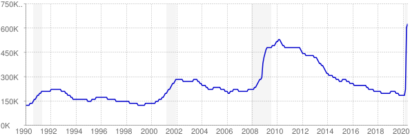 Monthly chart of total unemployed in North Carolina from 1990 to May 2020