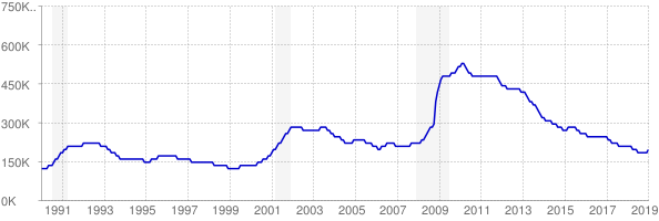 Monthly chart of total unemployed in North Carolina from 1990 to January 2019