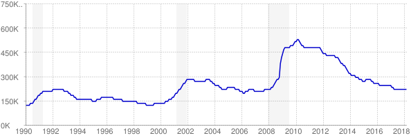 Monthly chart of total unemployed in North Carolina from 1990 to March 2018