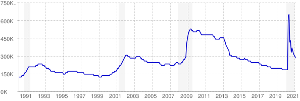 Monthly chart of total unemployed in North Carolina from 1990 to February 2021
