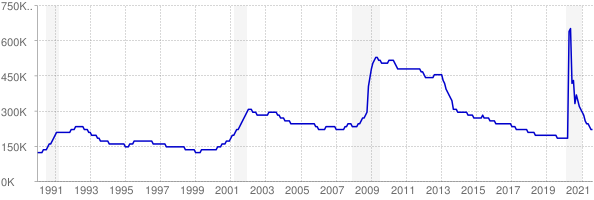Monthly chart of total unemployed in North Carolina from 1990 to August 2021