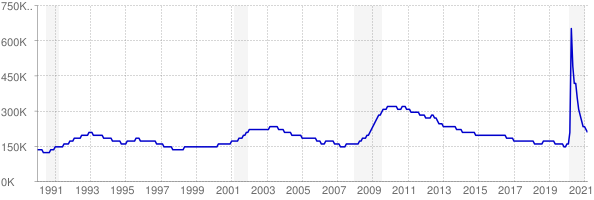 Monthly chart of total unemployed in Washington from 1990 to March 2021