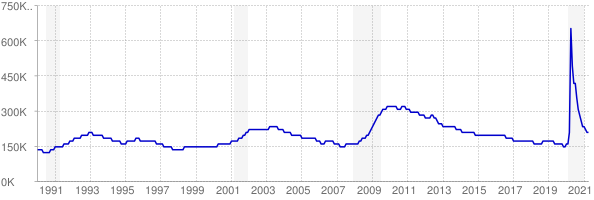 Monthly chart of total unemployed in Washington from 1990 to April 2021