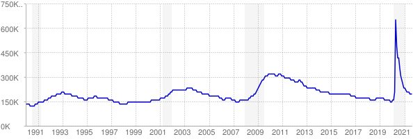 Monthly chart of total unemployed in Washington from 1990 to August 2021
