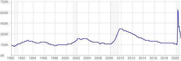Monthly chart of total unemployed in Washington from 1990 to October 2020