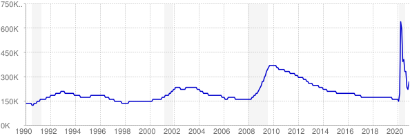 Monthly chart of total unemployed in Washington from 1990 to December 2020