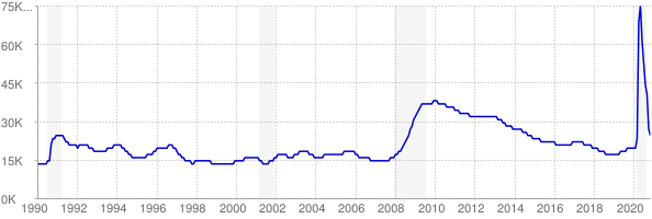 Monthly chart of total unemployed in Delaware from 1990 to November 2020