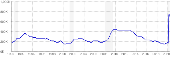Monthly chart of total unemployed in New Jersey from 1990 to June 2020