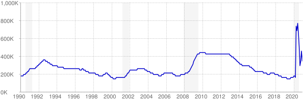 Monthly chart of total unemployed in New Jersey from 1990 to December 2020
