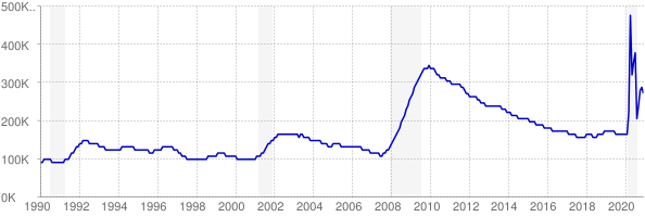 Monthly chart of total unemployed in Arizona from 1990 to December 2020