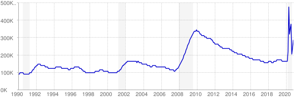 Monthly chart of total unemployed in Arizona from 1990 to October 2020