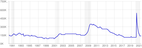 Monthly chart of total unemployed in Indiana from 1990 to May 2021