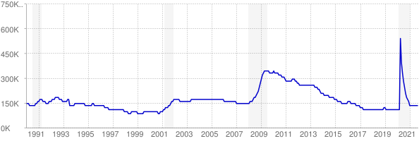 Monthly chart of total unemployed in Indiana from 1990 to September 2021