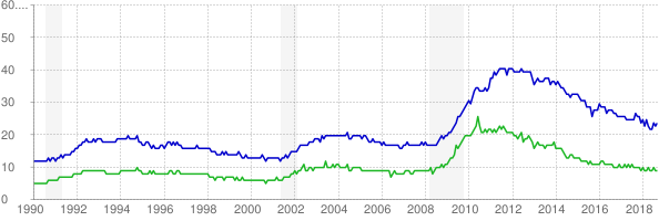 Chart of average and median duration of unemployment