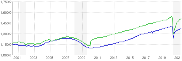 CES and CPS employment chart through April 2021