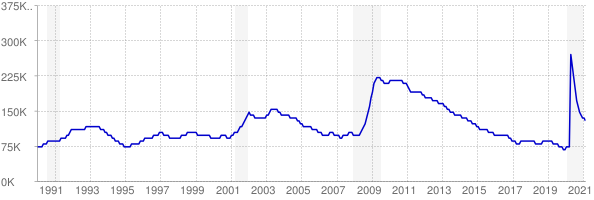 Monthly chart of total unemployed in Oregon from 1990 to February 2021
