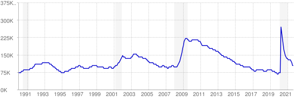 Monthly chart of total unemployed in Oregon from 1990 to September 2021