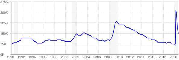 Monthly chart of total unemployed in Oregon from 1990 to October 2020