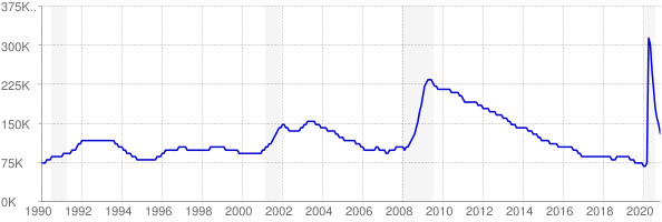Monthly chart of total unemployed in Oregon from 1990 to November 2020