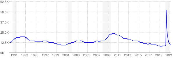Monthly chart of total unemployed in Vermont from 1990 to February 2021