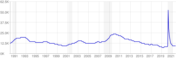 Monthly chart of total unemployed in Vermont from 1990 to September 2021