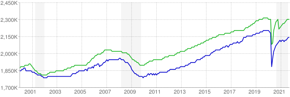 CES and CPS employment chart through September 2021