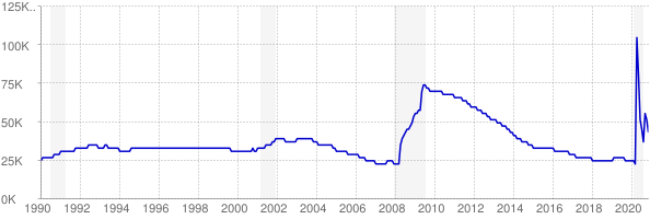 Monthly chart of total unemployed in Idaho from 1990 to November 2020