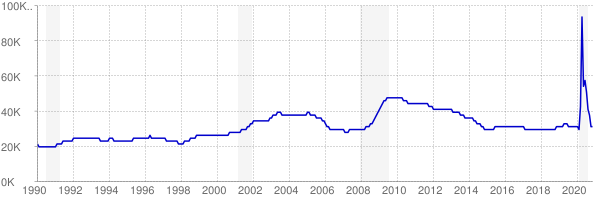 Monthly chart of total unemployed in Nebraska from 1990 to November 2020