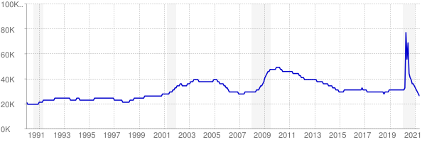 Monthly chart of total unemployed in Nebraska from 1990 to May 2021