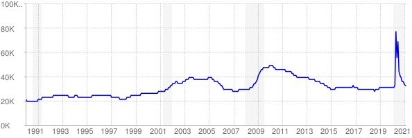 Monthly chart of total unemployed in Nebraska from 1990 to February 2021