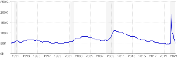 Monthly chart of total unemployed in Kansas from 1990 to February 2021