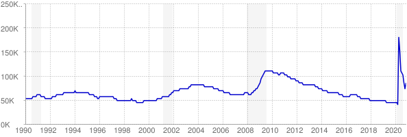 Monthly chart of total unemployed in Kansas from 1990 to November 2020